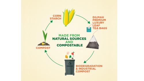 Arbatos ---Dilmah--- auk----iausios kokyb--s mai--eliai arbatos lapeliams gaminami i-- nat--rali-- med--iag